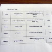 Županijsko ministarstvo odobrilo 32.000 KM za projekte iz kulture na području naše općine